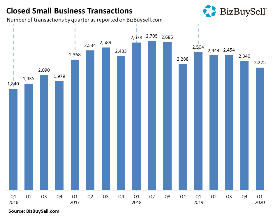 Closed Small Business Transactions as of Q1 2020 according to BizBuySell Insight Report.